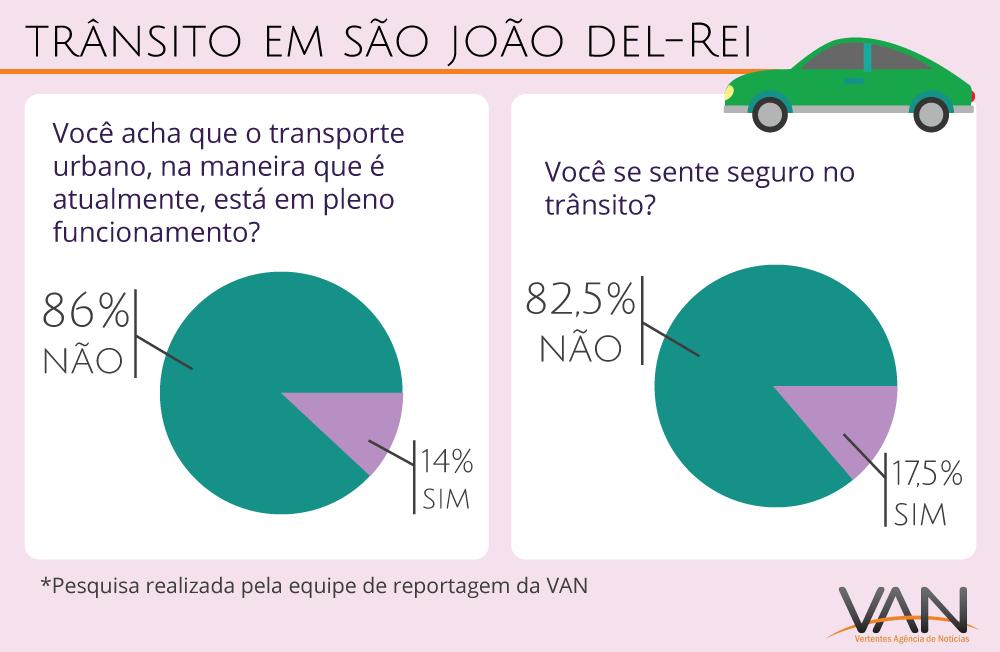 Trânsito em São João del-Rei - FOTO/VAN: Laila Zin