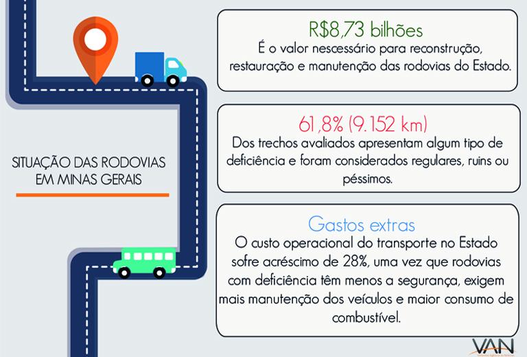 Dados: 20ª Pesquisa CNT de Rodovias - ARTE/VAN: Scarlet Freitas